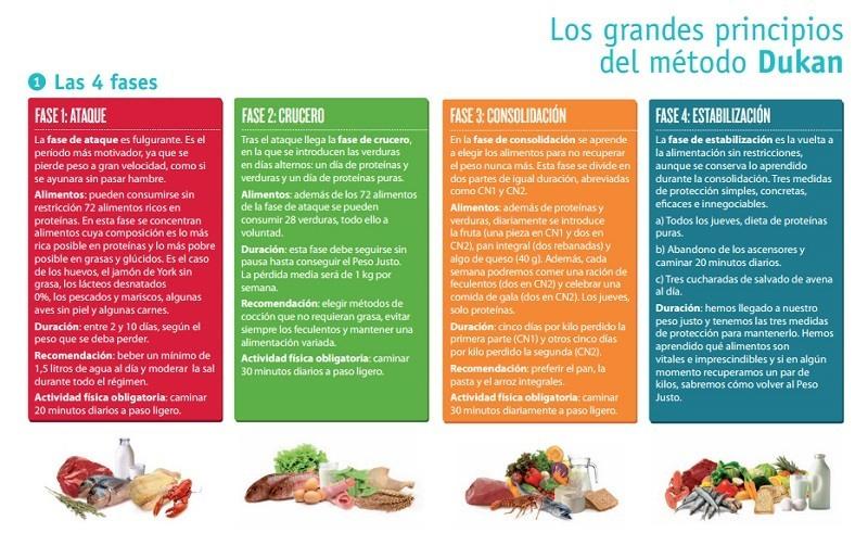 Cuatro Fases Dieta Dukan