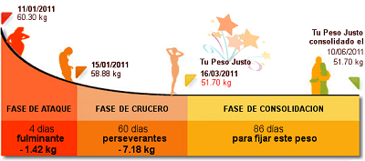 Grafico-Fases-Dieta-Dukan