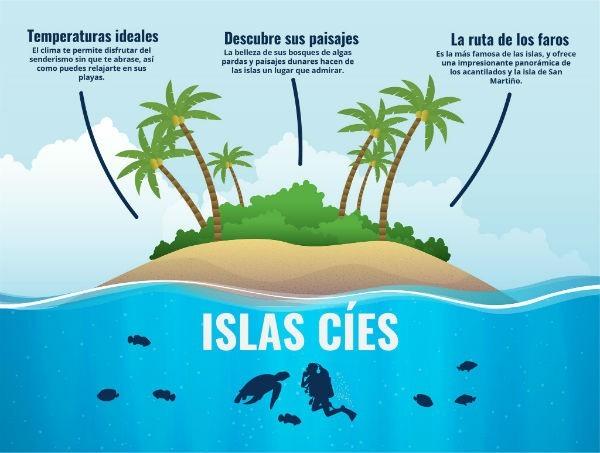Infografia Islas Cies