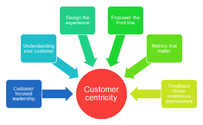 Que significa Customer Centric