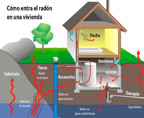 Como entra el radon en casa