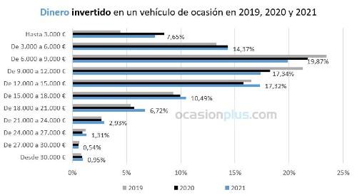 Dinero invertido en vehículos de ocasion en 2019-2020-2021