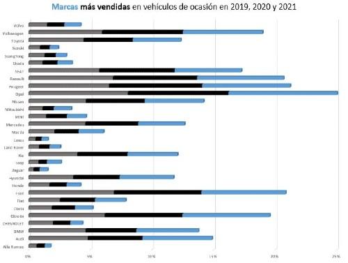 Marcas más vendidas en vehículos de ocasión en 2019-20-21