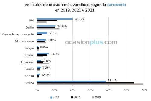 Vehículos de ocasión más vendidos según carrocería en 2019-20-21